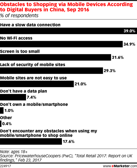 Obstacles to Shopping via Mobile Devices According to Digital Buyers in China, Sep 2016 (% of respondents)