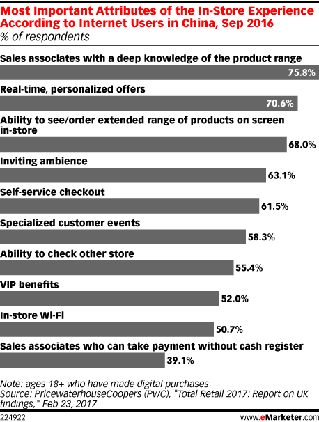 Most Important Attributes of the In-Store Experience According to Internet Users in China, Sep 2016 (% of respondents)