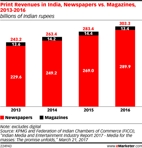Print Revenues in India, Newspapers vs. Magazines, 2013-2016 (billions of Indian rupees)