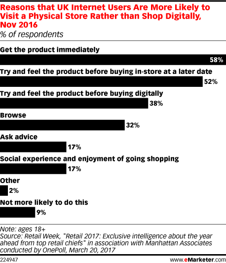 Reasons that UK Internet Users Are More Likely to Visit a Physical Store Rather than Shop Digitally, Nov 2016 (% of respondents)