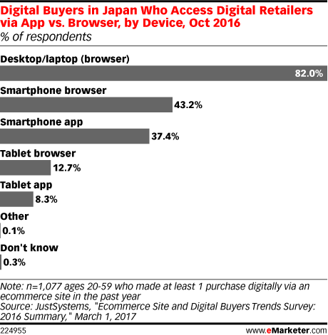 Digital Buyers in Japan Who Access Digital Retailers via App vs. Browser, by Device, Oct 2016 (% of respondents)