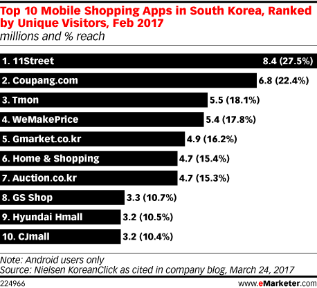 Top 10 Mobile Shopping Apps in South Korea, Ranked by Unique Visitors, Feb 2017 (millions and % reach)