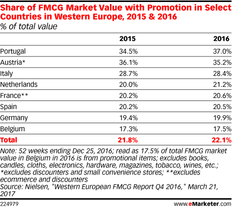Share of FMCG Market Value with Promotion in Select Countries in Western Europe, 2015 & 2016 (% of total value)