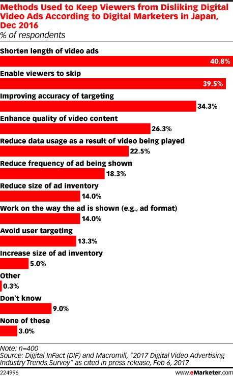 Methods Used to Keep Viewers from Disliking Digital Video Ads According to Digital Marketers in Japan, Dec 2016 (% of respondents)