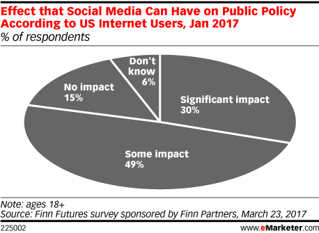 Effect that Social Media Can Have on Public Policy According to US Internet Users, Jan 2017 (% of respondents)