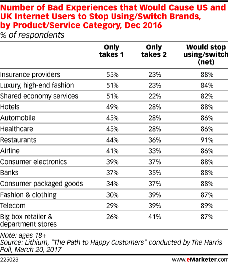 Number of Bad Experiences that Would Cause US and UK Internet Users to Stop Using/Switch Brands, by Product/Service Category, Dec 2016 (% of respondents)