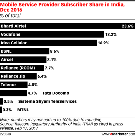 Mobile Service Provider Subscriber Share in India, Dec 2016 (% of total)