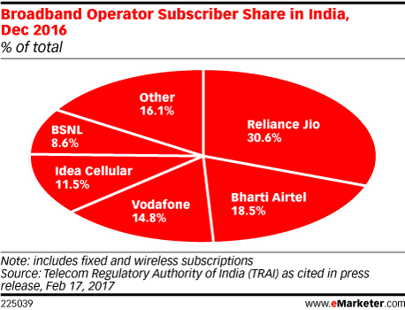 Broadband Operator Subscriber Share in India, Dec 2016 (% of total)