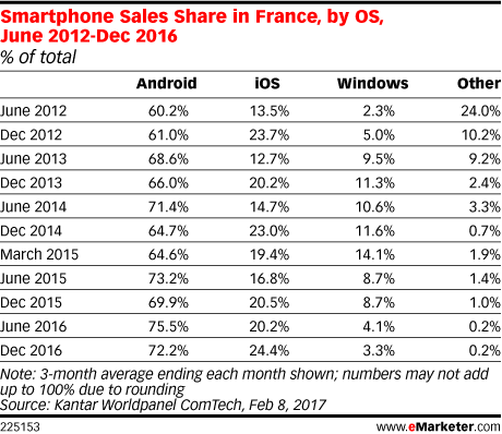 Smartphone Sales Share in France, by OS, June 2012-Dec 2016 (% of total)