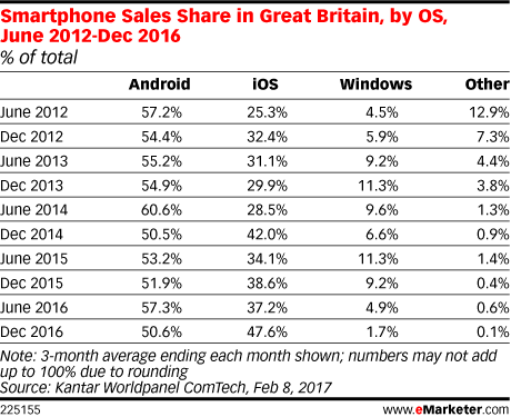 Smartphone Sales Share in Great Britain, by OS, June 2012-Dec 2016 (% of total)