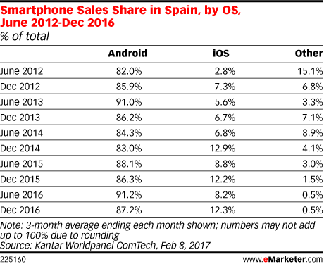 Smartphone Sales Share in Spain, by OS, June 2012-Dec 2016 (% of total)