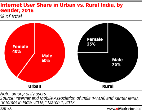 Internet User Share in Urban vs. Rural India, by Gender, 2016 (% of total)