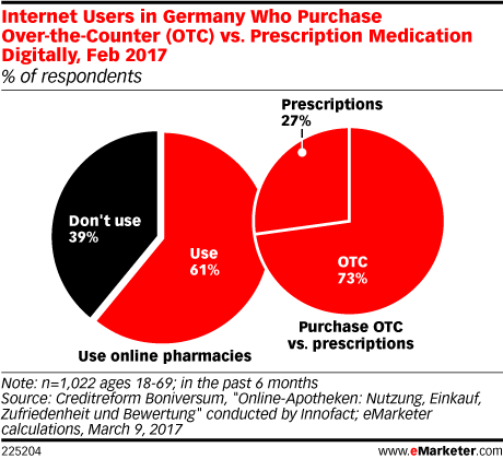 Internet Users in Germany Who Purchase Over-the-Counter (OTC) vs. Prescription Medication Digitally, Feb 2017 (% of respondents)