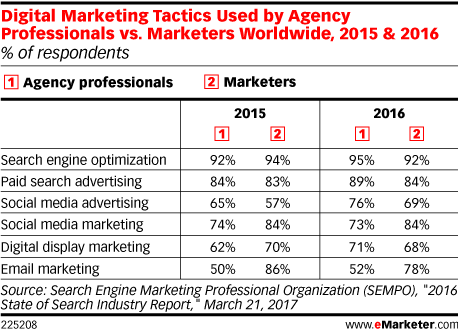 Digital Marketing Tactics Used by Agency Professionals vs. Marketers Worldwide, 2015 & 2016 (% of respondents)