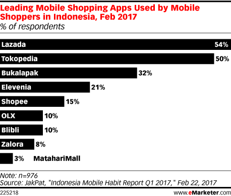 Leading Mobile Shopping Apps Used by Mobile Shoppers in Indonesia, Feb 2017 (% of respondents)