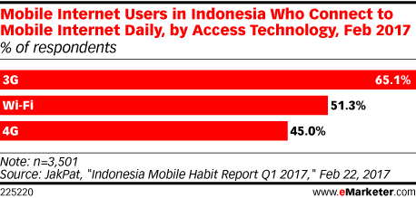 Search Results for indonesia | eMarketer