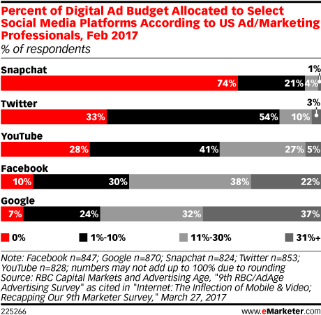 Percent of Digital Ad Budget Allocated to Select Social Media Platforms According to US Ad/Marketing Professionals, Feb 2017 (% of respondents)