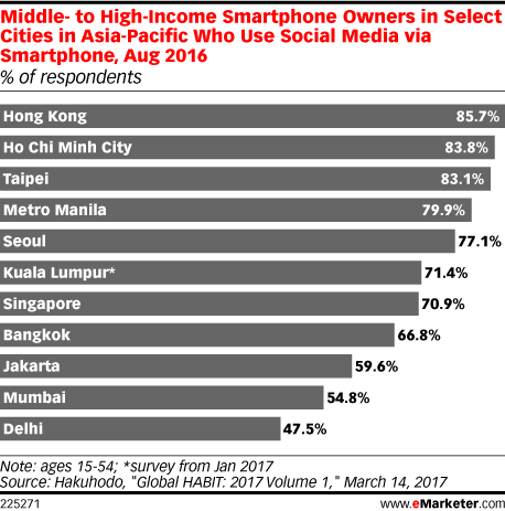 Middle- to High-Income Smartphone Owners in Select Cities in Asia-Pacific Who Use Social Media via Smartphone, Aug 2016 (% of respondents)