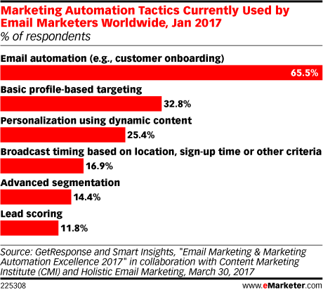 Marketing Automation Tactics Currently Used by Email Marketers Worldwide, Jan 2017 (% of respondents)