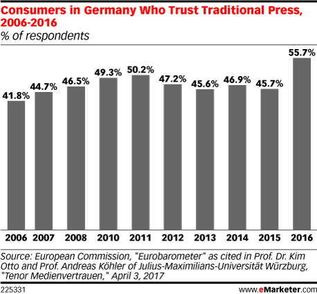 Consumers in Germany Who Trust Traditional Press, 2006-2016 (% of respondents)