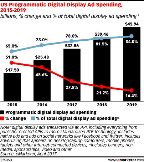 US Programmatic Digital Display Ad Spending, 2015-2019 (billions, % change and % of total digital display ad spending*)