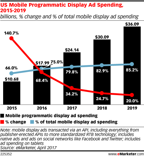 US Mobile Programmatic Display Ad Spending, 2015-2019 (billions, % change and % of total mobile display ad spending)