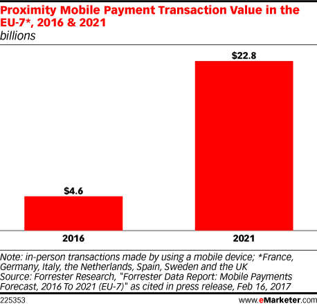 Proximity Mobile Payment Transaction Value in the EU-7*, 2016 & 2021 (billions)