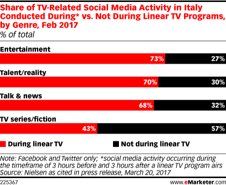 Share of TV-Related Social Media Activity in Italy Conducted During* vs. Not During Linear TV Programs, by Genre, Feb 2017 (% of total)