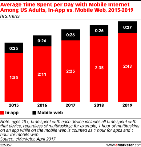 Average Time Spent per Day with Mobile Internet Among US Adults, In-App vs. Mobile Web, 2015-2019 (hrs:mins)