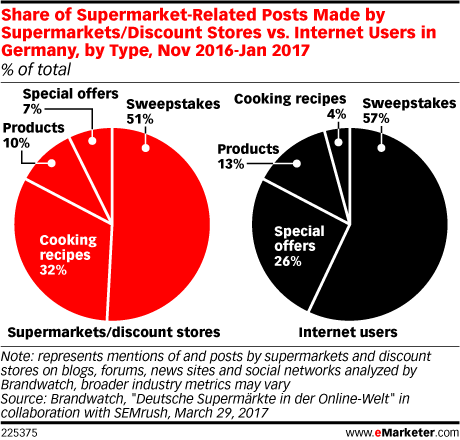Share of Supermarket-Related Posts Made by Supermarkets/Discount Stores vs. Internet Users in Germany, by Type, Nov 2016-Jan 2017 (% of total)
