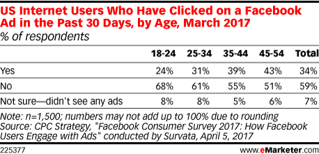 US Internet Users Who Have Clicked on a Facebook Ad in the Past 30 Days, by Age, March 2017 (% of respondents)