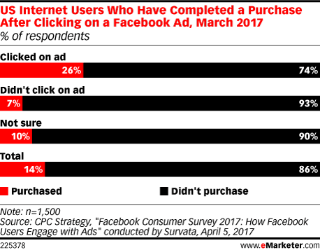 US Internet Users Who Have Completed a Purchase After Clicking on a Facebook Ad, March 2017 (% of respondents)