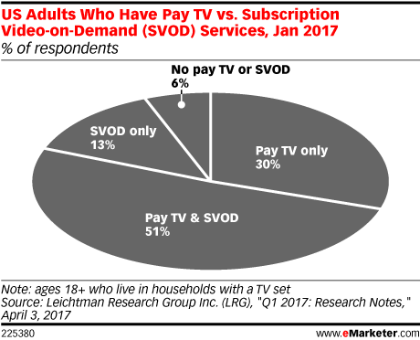 US Adults Who Have Pay TV vs. Subscription Video-on-Demand (SVOD) Services, Jan 2017 (% of respondents)