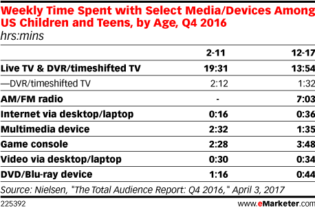 Weekly Time Spent with Select Media/Devices Among US Children and Teens, by Age, Q4 2016 (hrs:mins)