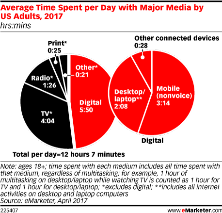 Average Time Spent per Day with Major Media by US Adults, 2017 (hrs:mins)