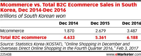 Mcommerce vs. Total B2C Ecommerce Sales in South Korea, Dec 2014-Dec 2016 (trillions of South Korean won)