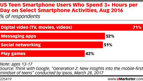 Smartphone Activities that US Teen Smartphone Users Spend at Least 3+ Hours on Daily, Aug 2016 (% of respondents)