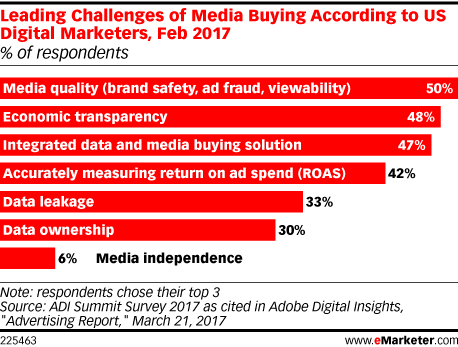 Leading Challenges of Media Buying According to US Digital Marketers, Feb 2017 (% of respondents)