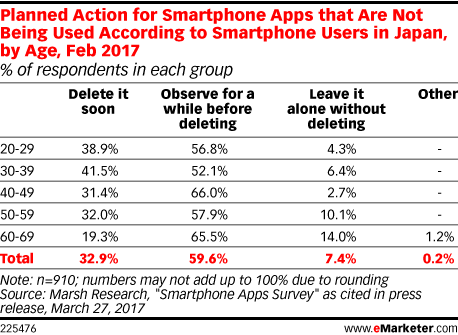 Planned Action for Smartphone Apps that Are Not Being Used According to Smartphone Users in Japan, by Age, Feb 2017 (% of respondents in each group)