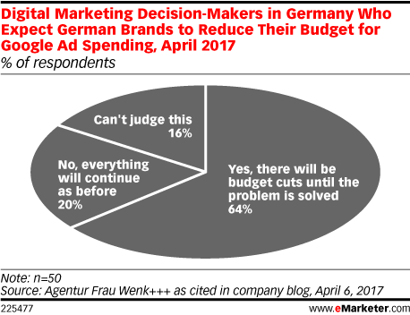 Digital Marketing Decision-Makers in Germany Who Expect German Brands to Reduce Their Budget for Google Ad Spending, April 2017 (% of respondents)