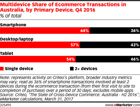 Multidevice Share of Ecommerce Transactions in Australia, by Primary Device, Q4 2016 (% of total)