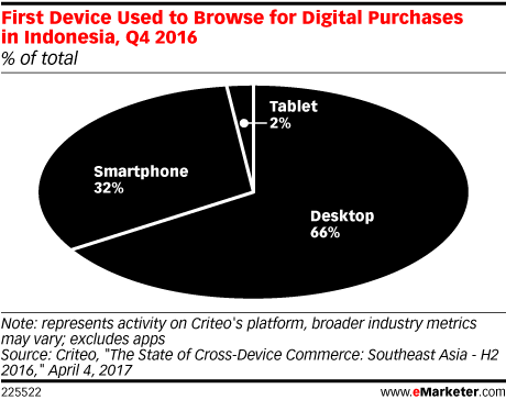 First Device Used to Browse for Digital Purchases in Indonesia, Q4 2016 (% of total)