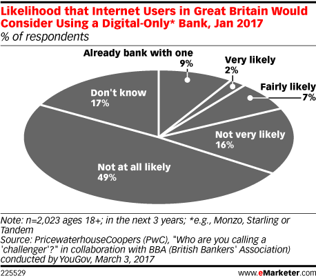 Likelihood that Internet Users in Great Britain Would Consider Using a Digital-Only* Bank, Jan 2017 (% of respondents)