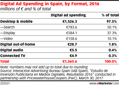 Digital Ad Spending in Spain, by Format, 2016 (millions of € and % of total)
