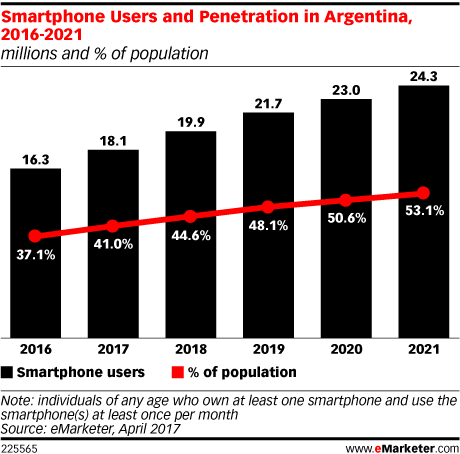 Smartphone Users and Penetration in Argentina, 2016-2021 (millions and % of population)