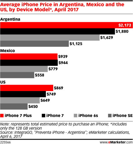 Average iPhone Price in Argentina, Mexico and the US, by Device Model*, April 2017