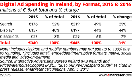 Digital Ad Spending in Ireland, by Format, 2015 & 2016 (millions of €, % of total and % change)