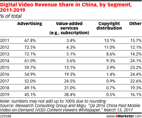 Digital Video Revenue Share in China, by Segment, 2011-2019 (% of total)