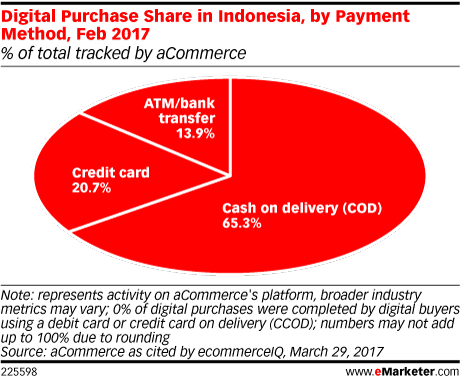 Digital Purchase Share in Indonesia, by Payment Method, Feb 2017 (% of total tracked by aCommerce)