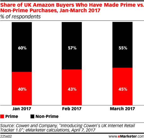 Share of UK Amazon Buyers Who Have Made Prime vs. Non-Prime Purchases, Jan-March 2017 (% of respondents)
